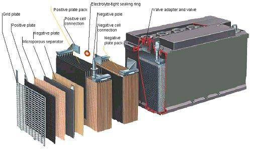 Vehicle Battery